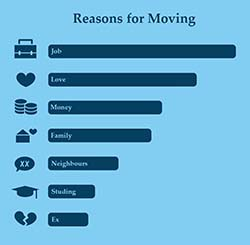 why we move